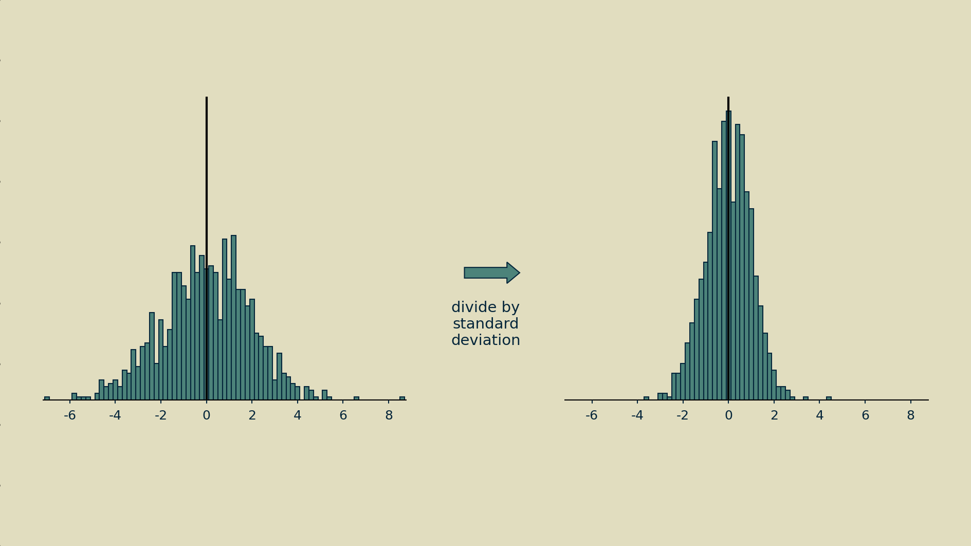 Scaling by dividing by the standard deviation